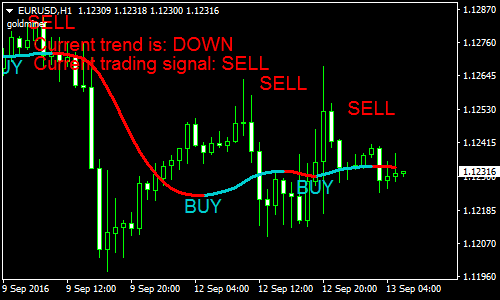 super-trend-forex-scalping-strategy