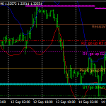 Tuki ja Resistance Forex Scalping strategia