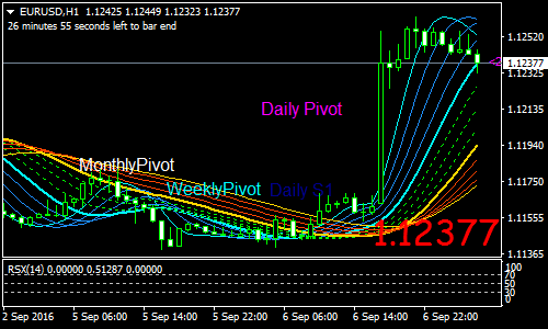 T3 MA Forex Scalping Strategy