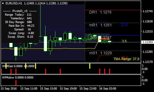 TMA Band True Intraday Forex Scalping Strategy