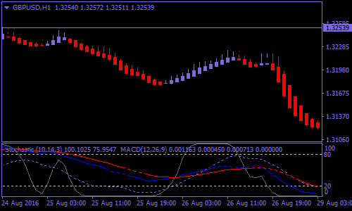 tma-band-with-stochastic-forex-scalping-strategy