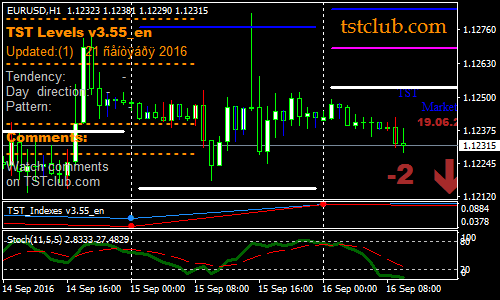 tst-Indicatore-con-stocastica-forex-scalping-strategy