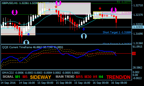The King Forex Scalping Strategy