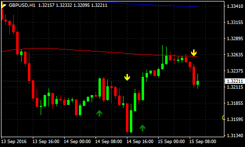 the-simple-envelope-forex-scalping-strategy