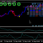 Trading With Double CCI Forex Scalping Strategi
