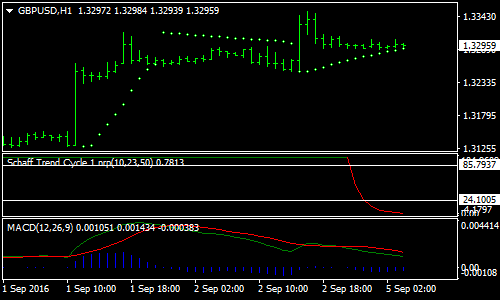 Trend Cycle Forex Scalping Strategi
