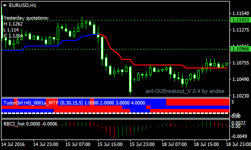 Trend Magic Forex Scalping Strategy