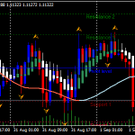 Trend With Slope Forex Renko Chart Strategy