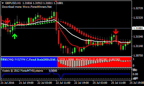 vsd-forex-scalping-strategy