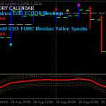 Volatilnost na strategijo Bar Forex scalping