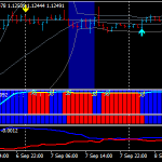 umkhonyovu 5 Minute Forex Scalping Strategy
