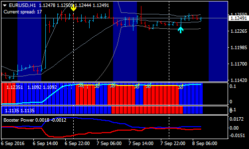 wha-5-minutes-forex-scalping-strategy