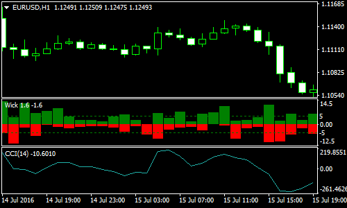 Fitilul Strategia Scalping Forex