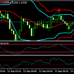 Zigzag En Bollinger Band Forex Scalping Strategy