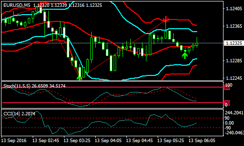 zigzag-and-bollinger-band-forex-scalping-strategy