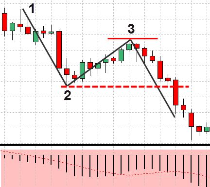 Forex-1-2-3-strategie-preț-acțiune-11