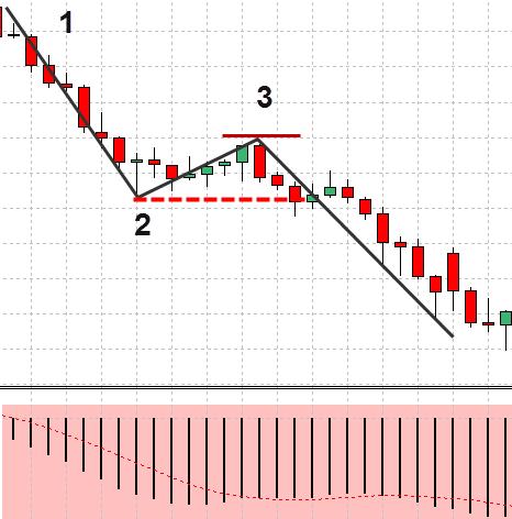 Forex-1-2-3-strategie-preț-acțiune-12