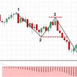 Forex 1-2-3 Strategia – Cena Strategia działania