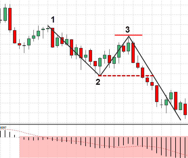 Forex 1-2-3 Strategy – Price Action Strategy