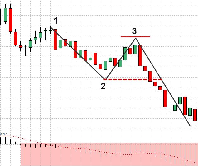 Forex-1-2-3-strategie-preț-acțiune-13