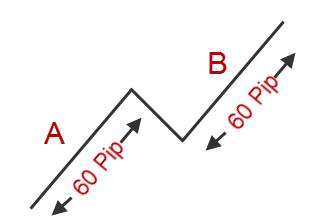 Forex-1-2-3-strategie-preț-acțiune-14