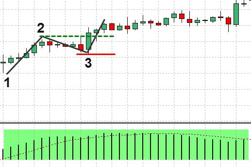Forex-1-2-3-strategie-preț-acțiune-7