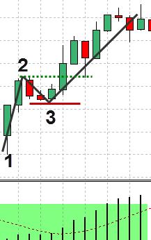 Forex-1-2-3-strategie-preț-acțiune-8