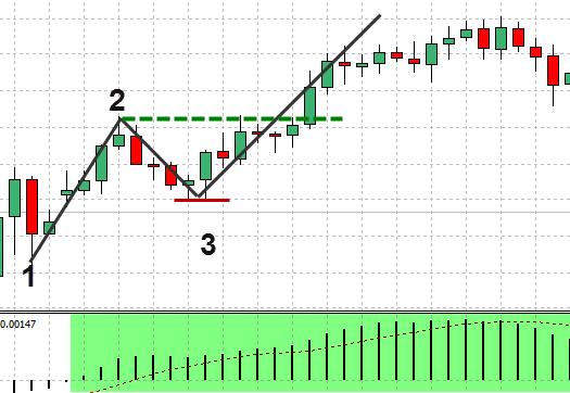 Forex-1-2-3-strategie-preț-acțiune-9