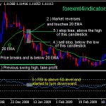 20 SMA με τη στρατηγική Trading Swing RSI Forex
