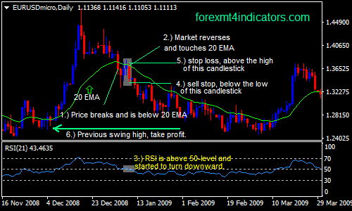 20 SMA with RSI Forex Swing Trading Strategy