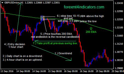 200-EMA-forex-swing-trading-strategii