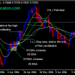 3 EMA Forex Strategy Swing Trading