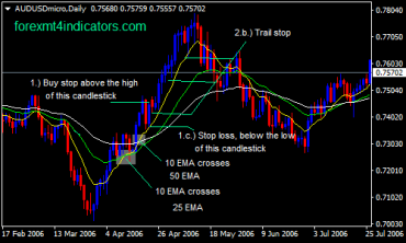 3 EMAs Forex Swing Trading Strategy