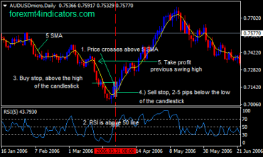 5 SMA and 5 RSI Forex Swing Trading Strategy