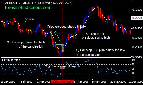 5-sma-et-5-rsi-forex-swing-trading-stratégie