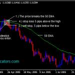 50 EMA Forex Swing Trading strategije