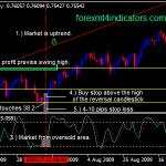 Carta harian Strategi Forex Swing Trading