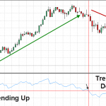 Forex Strategy RSI