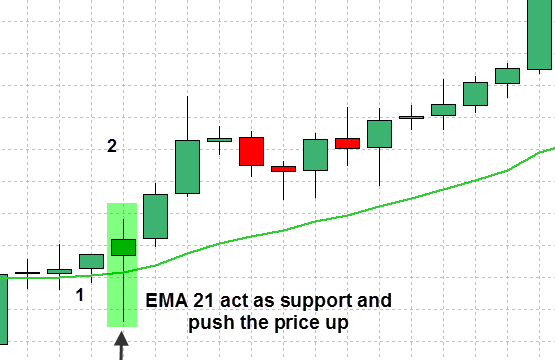 forex-support-and-resistance-strategy-15