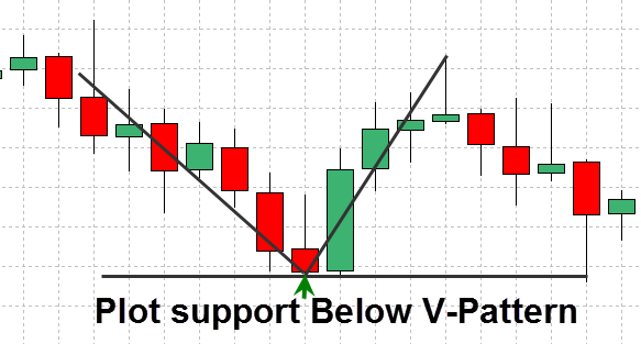 forex-support-and-resistance-strategy-4