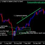 Inside Bar Forex Swing Trading strategije