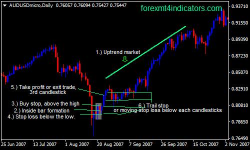 dalam-bar-forex-swing-trading-strategi