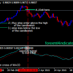 MACD Crossover Forex Strategy Swing Trading