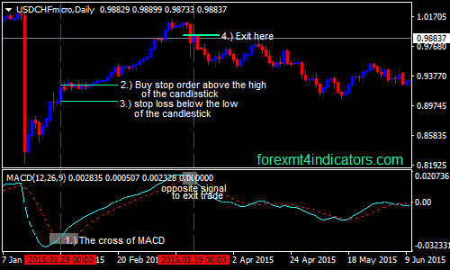 MACD-attraversamento-forex-swing-trading-strategy