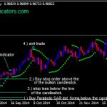 Parabolična SAR Indicator Forex Swing Trading strategije