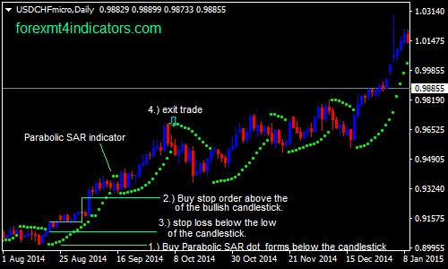 parabolico-sar-indicatore-forex-swing-trading-strategy