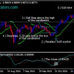 Parabolična SAR in MACD Forex Swing Trading strategije