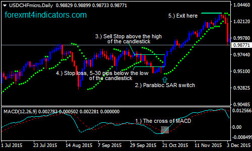 parabolic-sar-and-macd-forex-swing-trading-strategy