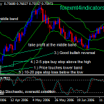 Wstęga Bollingera Forex Swing Trading Strategy