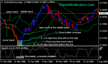 The Bollinger Band Forex Swing Trading Strategy